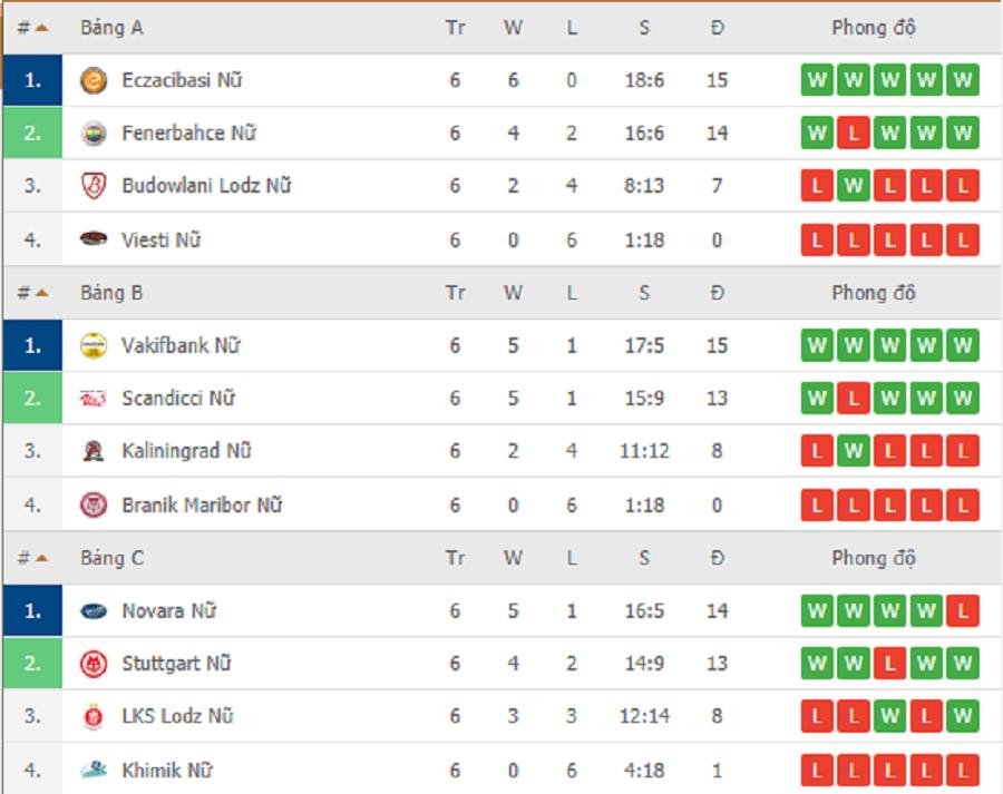 Tổng hợp vị trí bảng xếp hạng sau loạt trận thứ 6 giải vô địch bóng chuyền nữ châu Âu