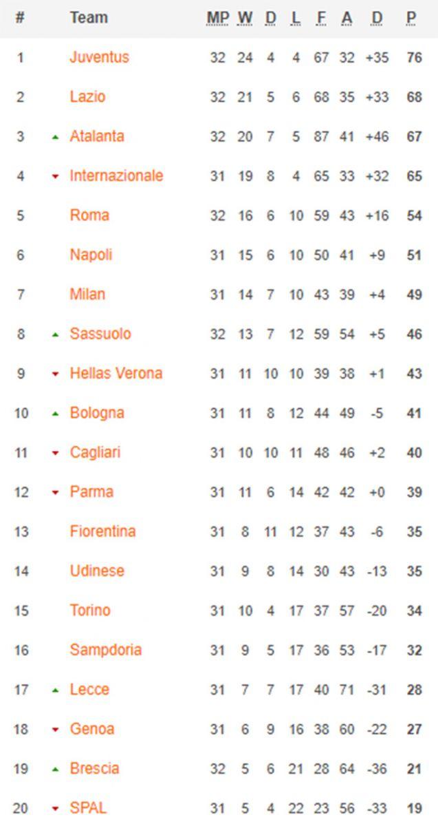 Bảng xếp hạng Serie A.
