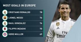 """Ronaldo lập kỷ lục """"siêu khủng"""" ở cúp châu Âu"""