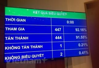 Thông qua Luật Bảo vệ bí mật Nhà nước với hơn 91% phiếu tán thành