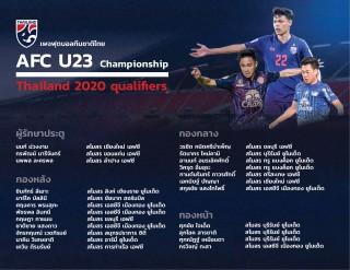 Thái Lan công bố danh sách 23 cầu thủ sẽ sang Việt Nam thi đấu vòng loại U23 châu Á 2020