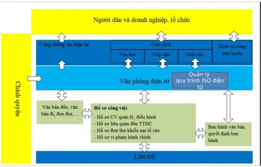 ISO điện tử - công cụ hỗ trợ xây dựng nền hành chính phục vụ