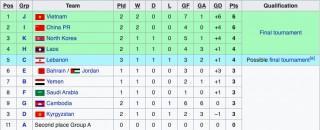 Đội tuyển U19 Việt Nam vươn lên dẫn đầu