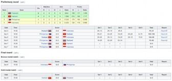 Bóng chuyền nữ Việt Nam làm đối thủ sững sờ ở SEA Games