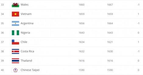 Đội tuyển nữ Việt Nam tăng một hạng, đứng vị trí thứ 34 thế giới