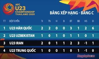 Đánh bại U23 Iran, U23 Hàn Quốc giành vé vào tứ kết, U23 Qatar nguy cơ 'xách vali về nước'