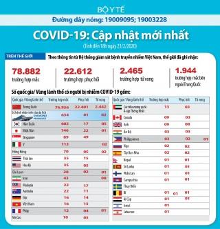 Cập nhật dịch COVID-19 và ứng phó tới ngày 23-2-2020