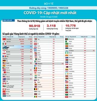 Cập nhật dịch COVID-19 và ứng phó: Hơn 90.000 ca mắc trên toàn cầu