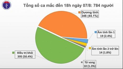 Việt Nam có thêm 34 ca mắc Covid-19 mới, 32 ca liên quan đến Đà Nẵng