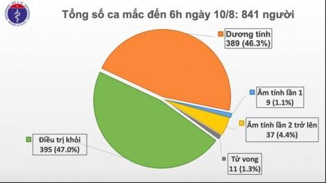 Sáng 10-8-2020, Việt Nam không có ca mắc mới Covid-19